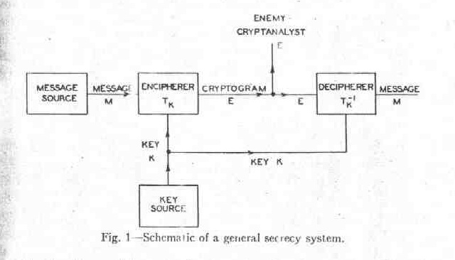 A general secrecy system [Shannon49b]