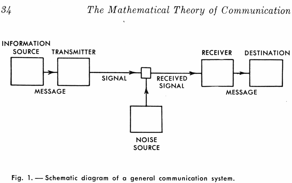 A general communication system in [Shannon49a]